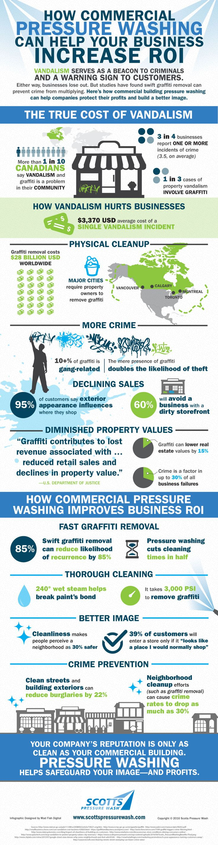 How Commercial Power Washing Can Help Your Business Increase ROI