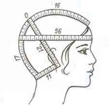 Head Measurement---useful for budding hat/cap designers