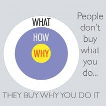 Think different Start with Why And see the difference. All successful leader and businessman start with why.