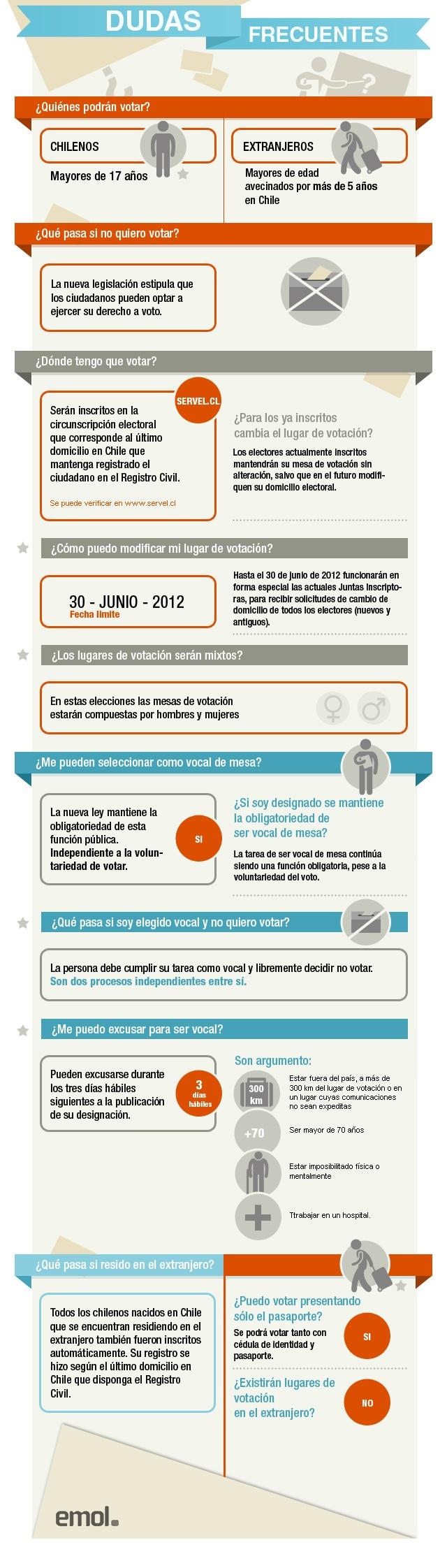 Infografía: Resuelve tus dudas de cara a las próximas elecciones municipales | Emol.com