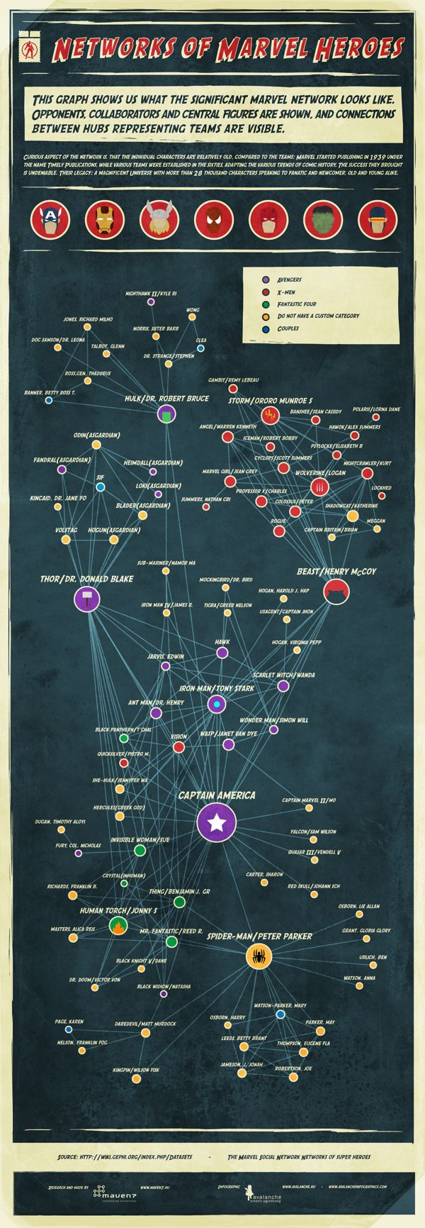 Marvel Heroes Infographic by Avalanche Infographics, via Behance