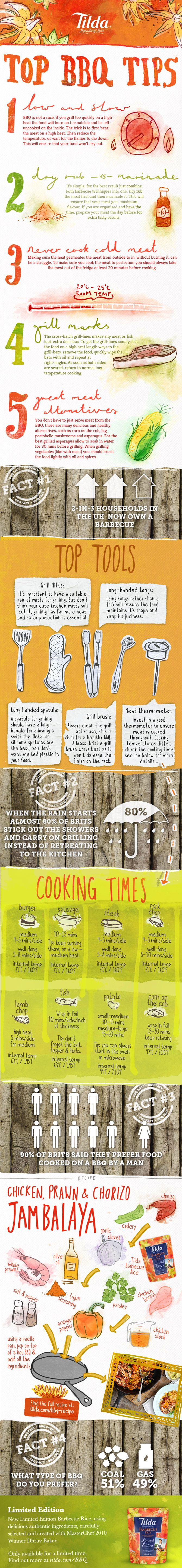 This infographic is to support the launch of Tilda Basmati Rice's latest product, Barbecue Rice. It has several different sections including: Tilda's