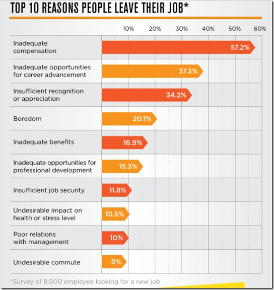 Top 10 Reasons People leave their job | Infographics ...