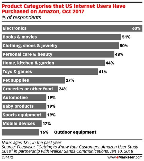 CPG manufacturers are starting to express some reservations about the retail sector's 800-pound gorilla: Amazon.