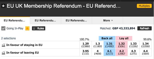 EU referendum / brexit betting: whos winning in organic search?