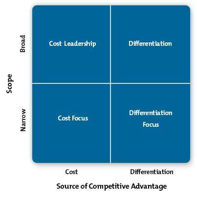 Porter's Generic Strategies Diagram