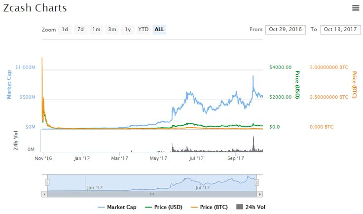 Zcash Chart and Price