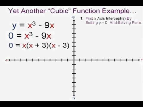 Graphing Cubic Functions Worksheet - Davezan