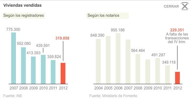 Gráfico de #viviendas vendidas en España