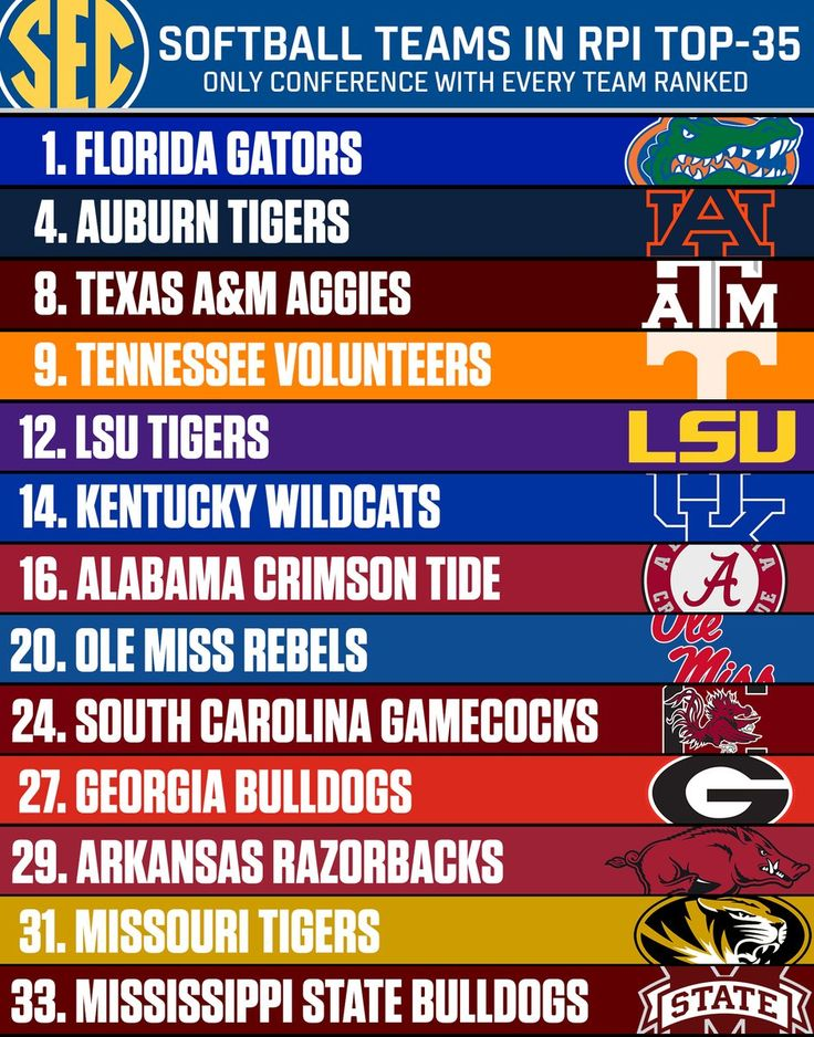 WOW! SEC softball teams crowding the Top 35! Pretty