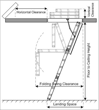 How To Measure For Loft Ladder Construction