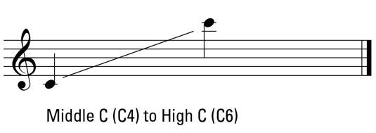 The soprano has the highest range of the female voice types, in fact the highest range of all the voice types. The following aspects are characteristic of her voice type: Range: Often Middle C to High C, although some sopranos can vocalize way beyond High C and much lower than Middle C (see following illustration). …