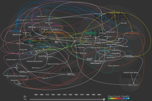 How music travels through time and space