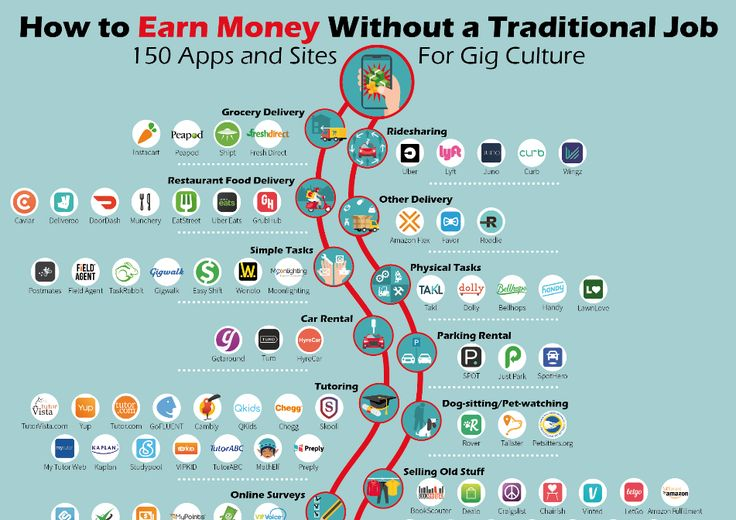 How to Earn Money Without a Traditional Job: 150 Apps and Sites for Gig Culture – Side Hustle Ideas for Moms