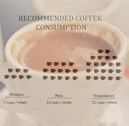 Coffee - translators