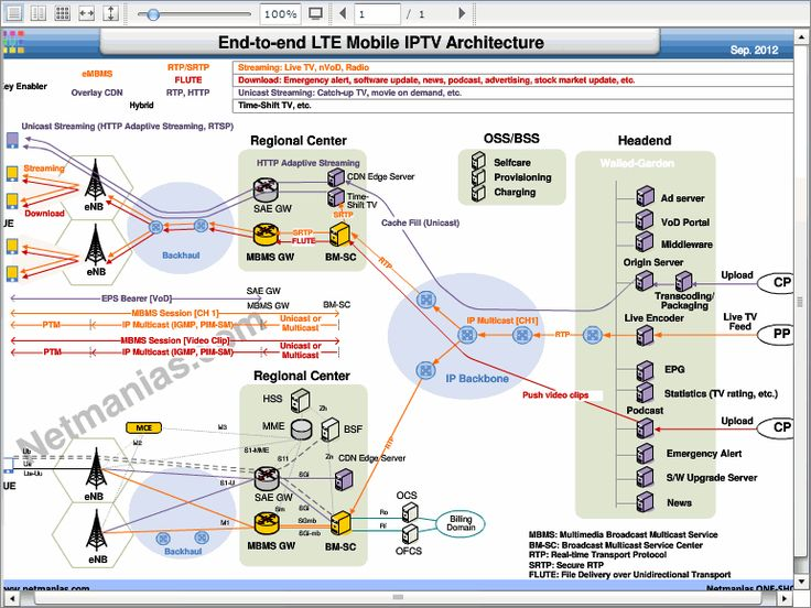 End to end lte mobile iptv architecture lte pinterest for Architecture lte