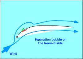 Leeward separation bubble