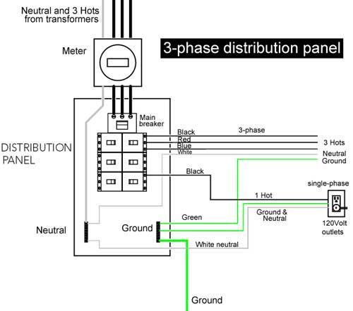 3   phase    distribution    panel      Handyman    Diagrams