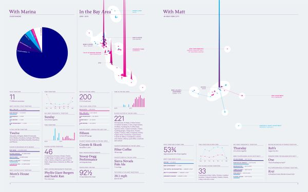 Feltron-infographics-2