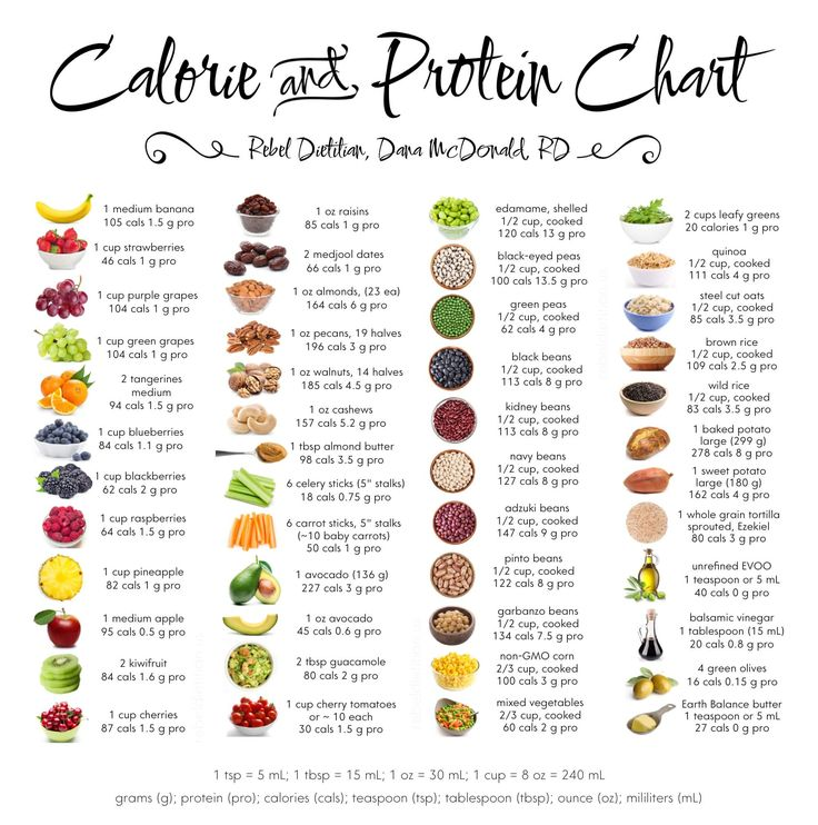 Eat Clean Calorie and Protein Chart | rebelDIETITIAN.US