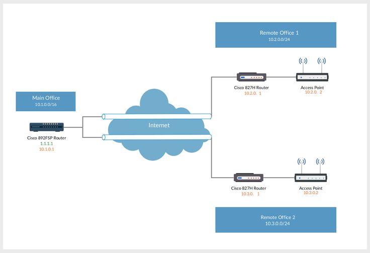 17 best network diagram images on pinterest