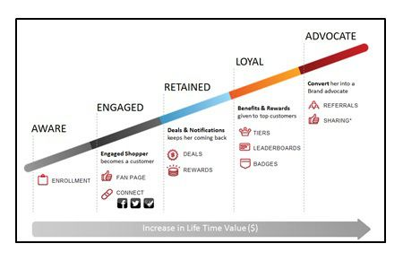 Customer Lifetime Value Curve Consumer Marketing - Gamification - earned value analysis