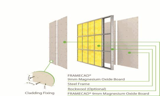 FC PW 1 - FRAMECAD® Magnesium Oxide Board: FRAMECAD® Magnesium Oxide Board lining both sides of the FRAMECAD® cold formed steel interior frames, with optional Rockwool insulation.