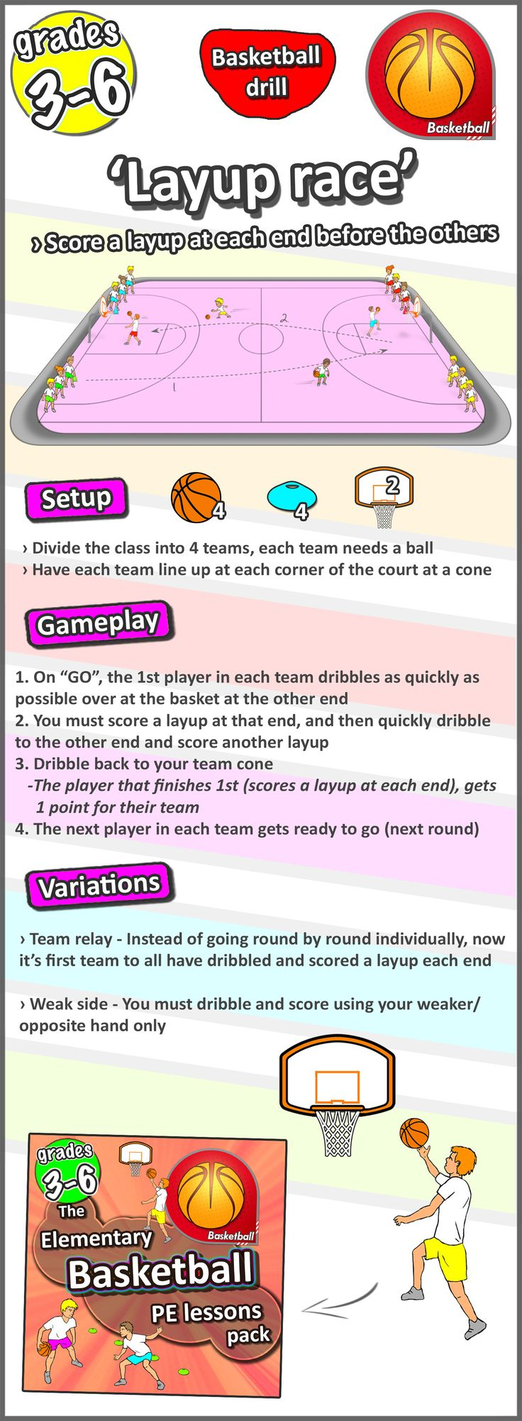 Basketball lesson plan - Layup race - A great gym PE idea for grades 3-6 at school