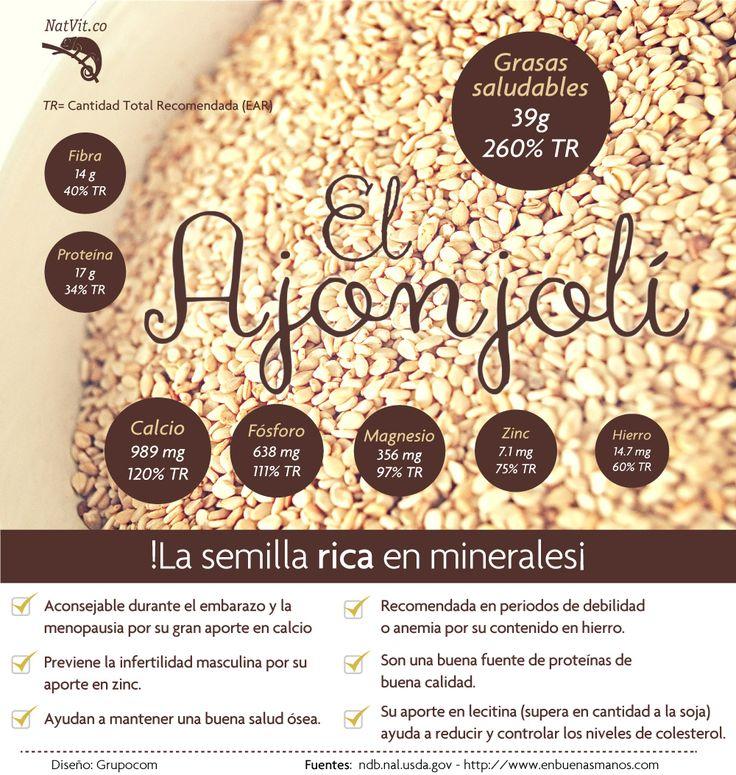 El ajonjolí o semillas de sésamo, son ricas en aceite saludable, calcio, magnesio y otros minerales, que la convierten en un potente complemento mineralizante.  Además contiene una cantidad elevada de proteína y fibra. #nutricion #verduras #frutas #alimentos #salud #beneficios #tips #saludable #ajonjoli