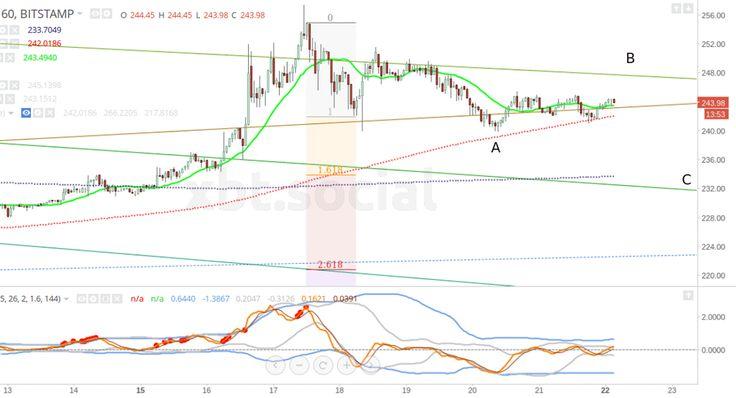 Bitcoin price analysis - between trends