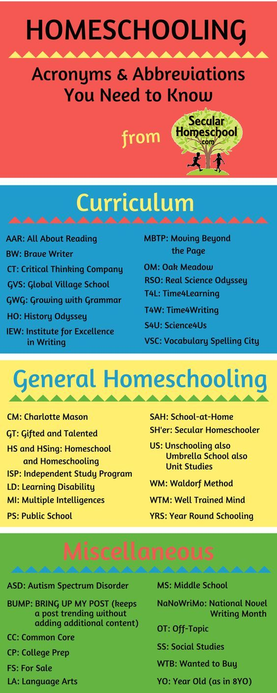 FINALLY! An infographic that helps make sense of all the homeschool acronyms…