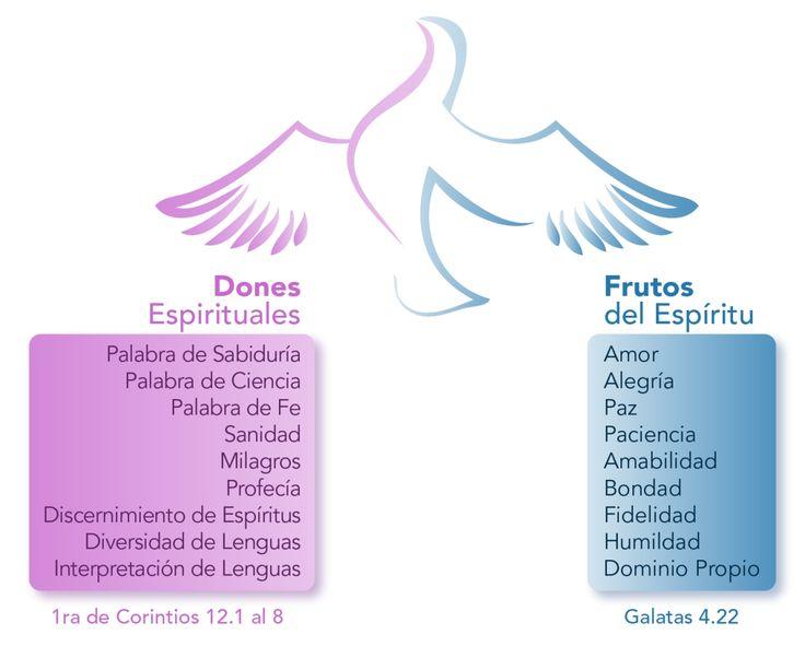 1 Corintios 12:7-11...a cada uno le es dada la manifestación del Espíritu para provecho. Porque a éste es dada por el Espíritu palabra de sabiduría; a otro, palabra de ciencia según el mismo Espíritu; a otro, fe por el mismo Espíritu; y a otro, dones de sanidades por el mismo Espíritu. A otro, el hacer milagros; a otro, profecía; a otro, discernimiento de espíritus; a otro, diversos géneros de lenguas; y a otro, interpretación de lenguas. Pero todas estas cosas las hace uno y el mismo…