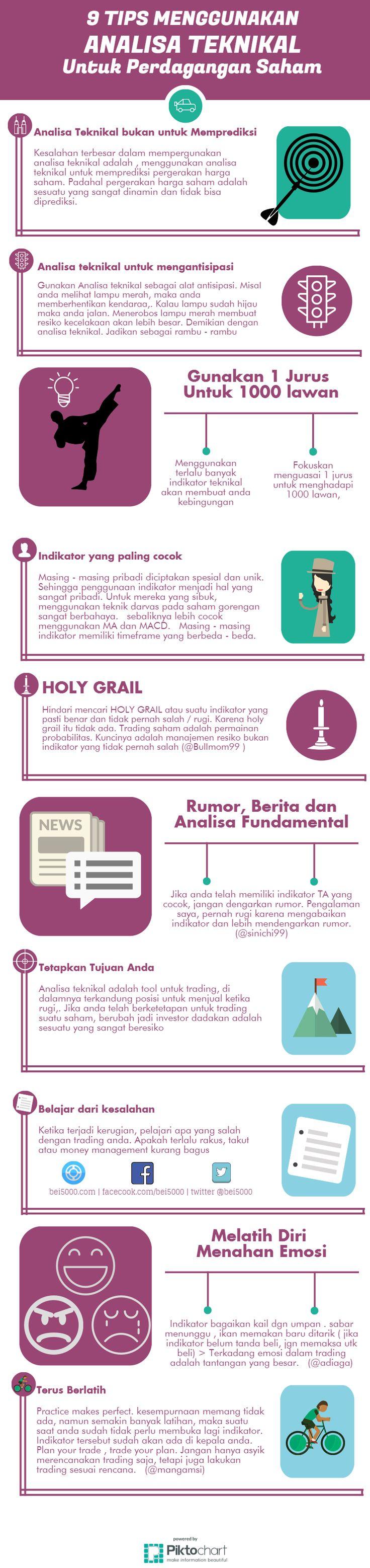 9 Tips Menggunakan Analisa Teknikal