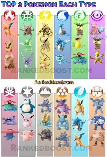 Pokemon-Go Best Pokemon Each Type