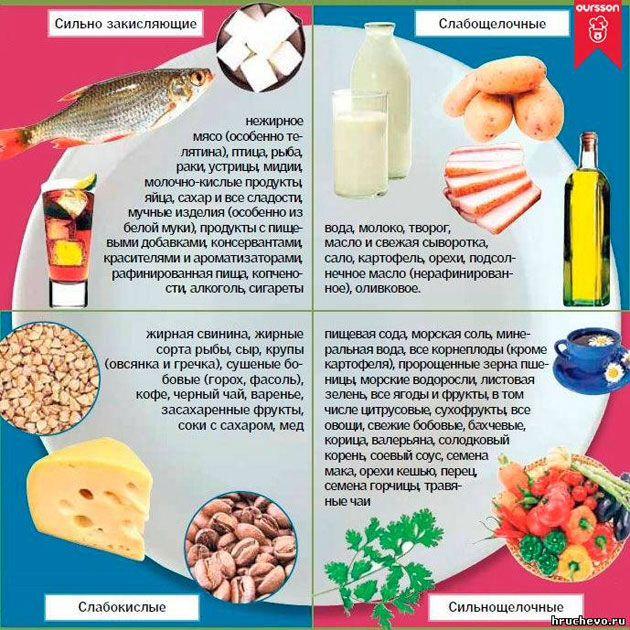 Сильно-, слабо-закисляющие продукты; Сильно-, слабо-щелочные продукты
