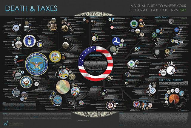 www.osertok.com: A Visual Guide to Where Your Federal Tax Dollars G...