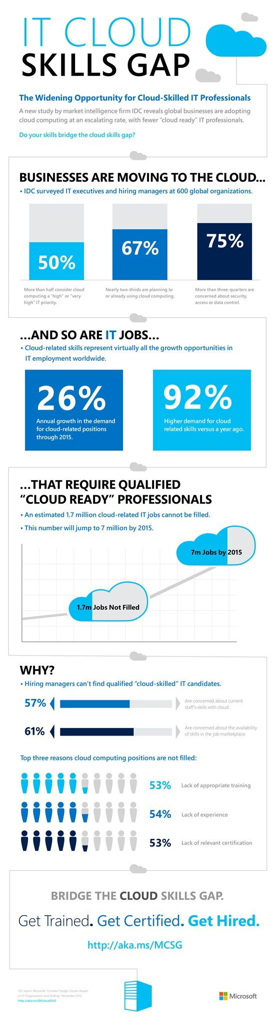 IT Cloud Skills Gap - Based on an IDC study, December 2012. #technology #career #jobs