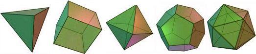 polyèdres de platon : le tétraèdre avec 4 faces qui sont des triangles le cube (ou hexaèdre) avec 6 faces qui sont des carrés l'octaèdre (ou le cocube) avec 8 faces qui sont des triangles le dodécaèdre avec 12 faces qui sont des pentagones l'icosaèdre avec 20 faces qui sont des triangles