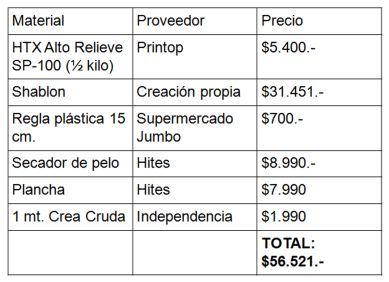 Tabla presupuesto puffing