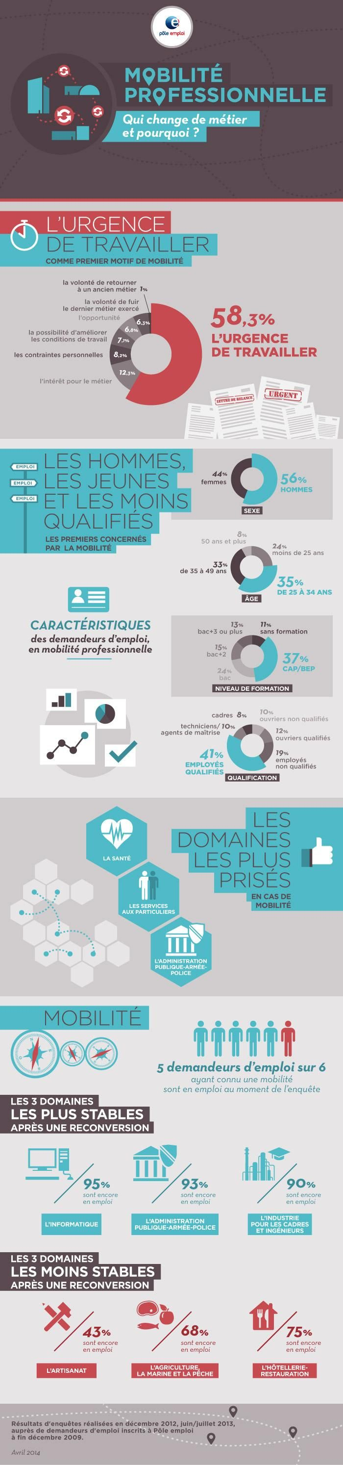 16 best images about infographies on pinterest