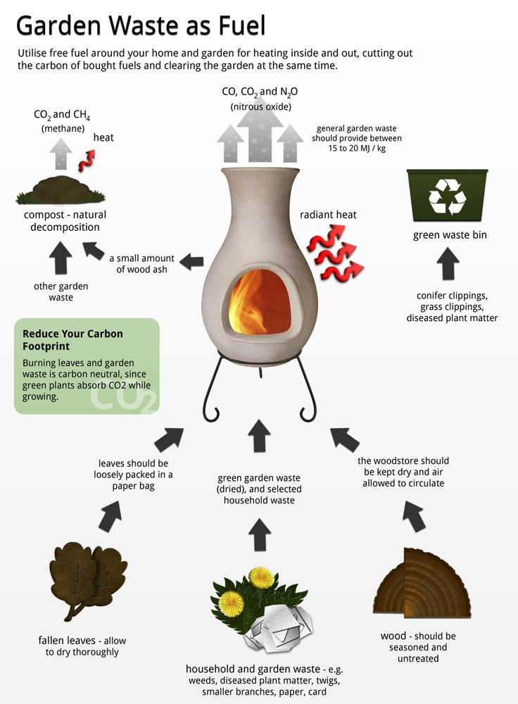 Infographic #7 Garden Waste.  I love this infographic! This is such a good idea. Its free fuel and cuts carbon costs!