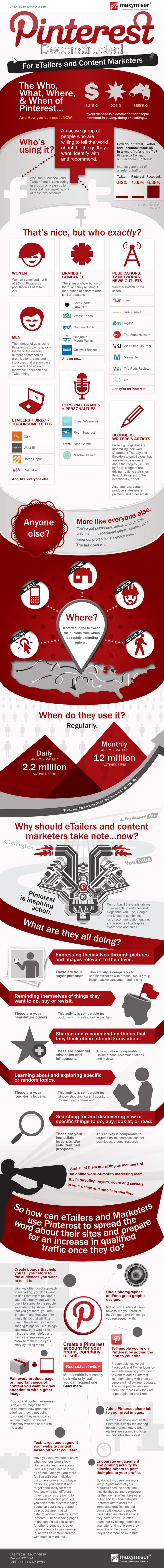 #Pinterest and Brands