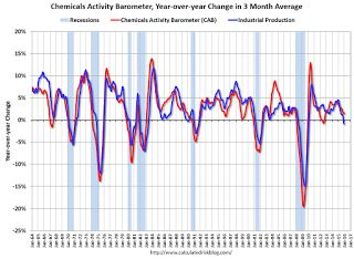 """Chemical Activity Barometer """"Notches Slight Gain """" in January."""