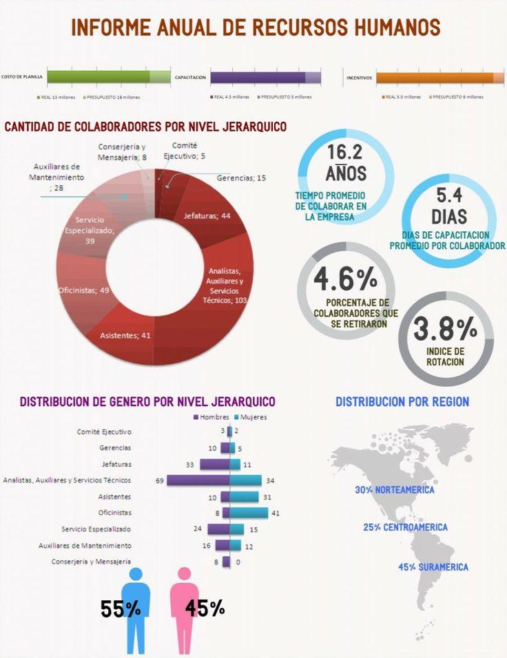 Informe Anual de Recursos Humanos Infografía RRHH