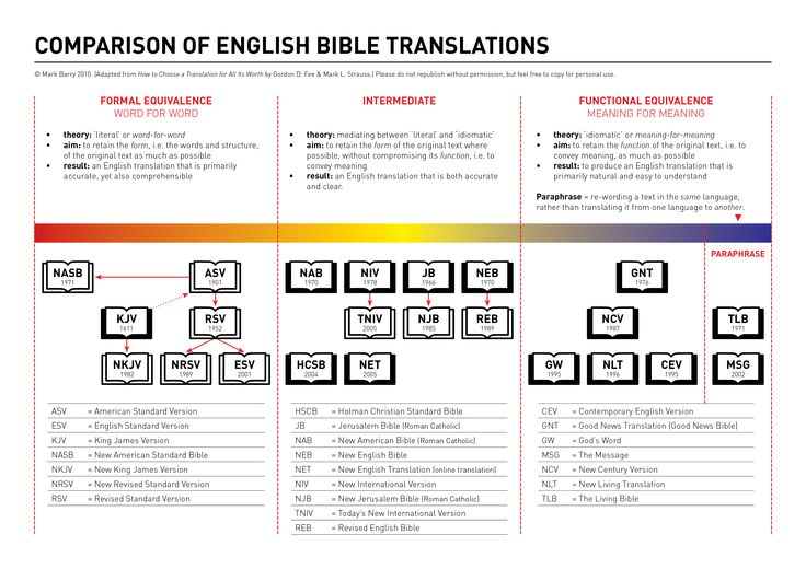 Comparison of English Bible translations according to translation philosophies (adapted from How to Choose a Translation for All Its Worth by Gordon D. Fee & Mark L. Strauss). PDF version (144 ...