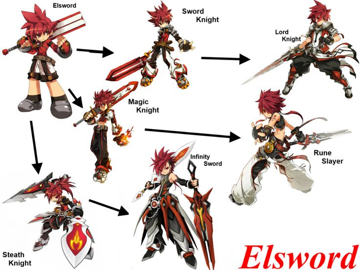 Elsword class chain