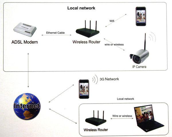 IP Camera Harga Murah Dari Foscam di ralali.com dapat anda beli dengna harga agen secara eceran atau satuan maupun per paket