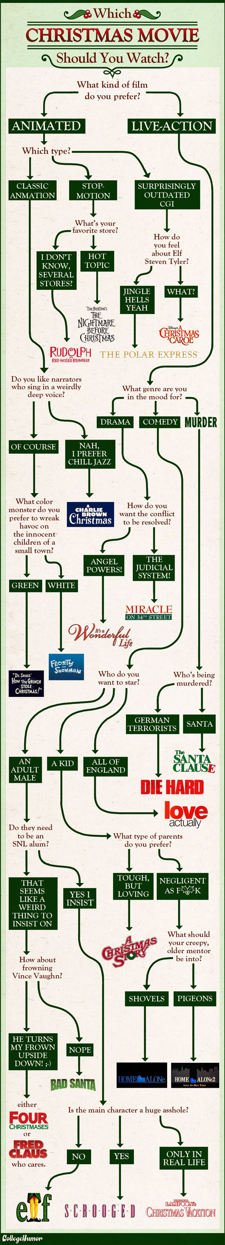 Flowchart which christmas movie should you watch