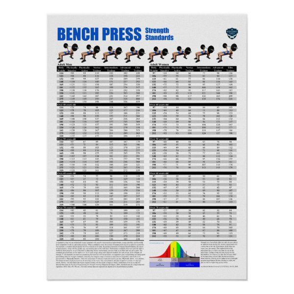 Bench Press Standards Pounds Poster Zazzle Com In 2020 Bench Press Gym Poster Weights Workout