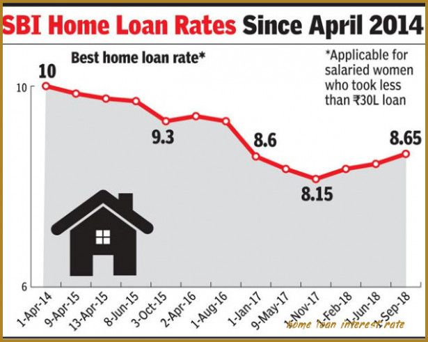 10 Reliable Sources To Learn About Home Loan Interest Rate Home Loan Interest Rate In 2020 Loan Interest Rates Refinancing Mortgage Loan Rates